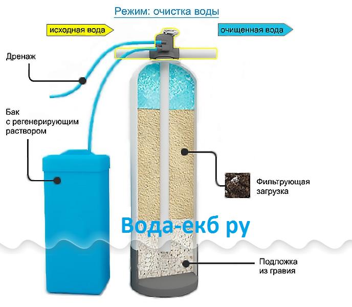 Фильтр для воды на своими руками